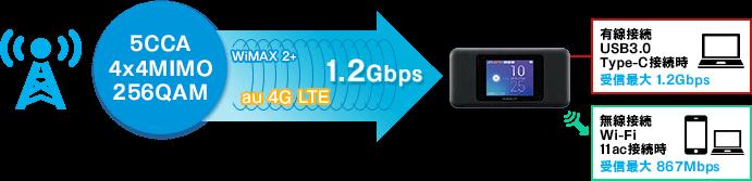 Speed Wi-Fi NEXT W06 最大1.2Gbps