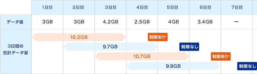 UQ WiMAX 10GB 通信速度制限