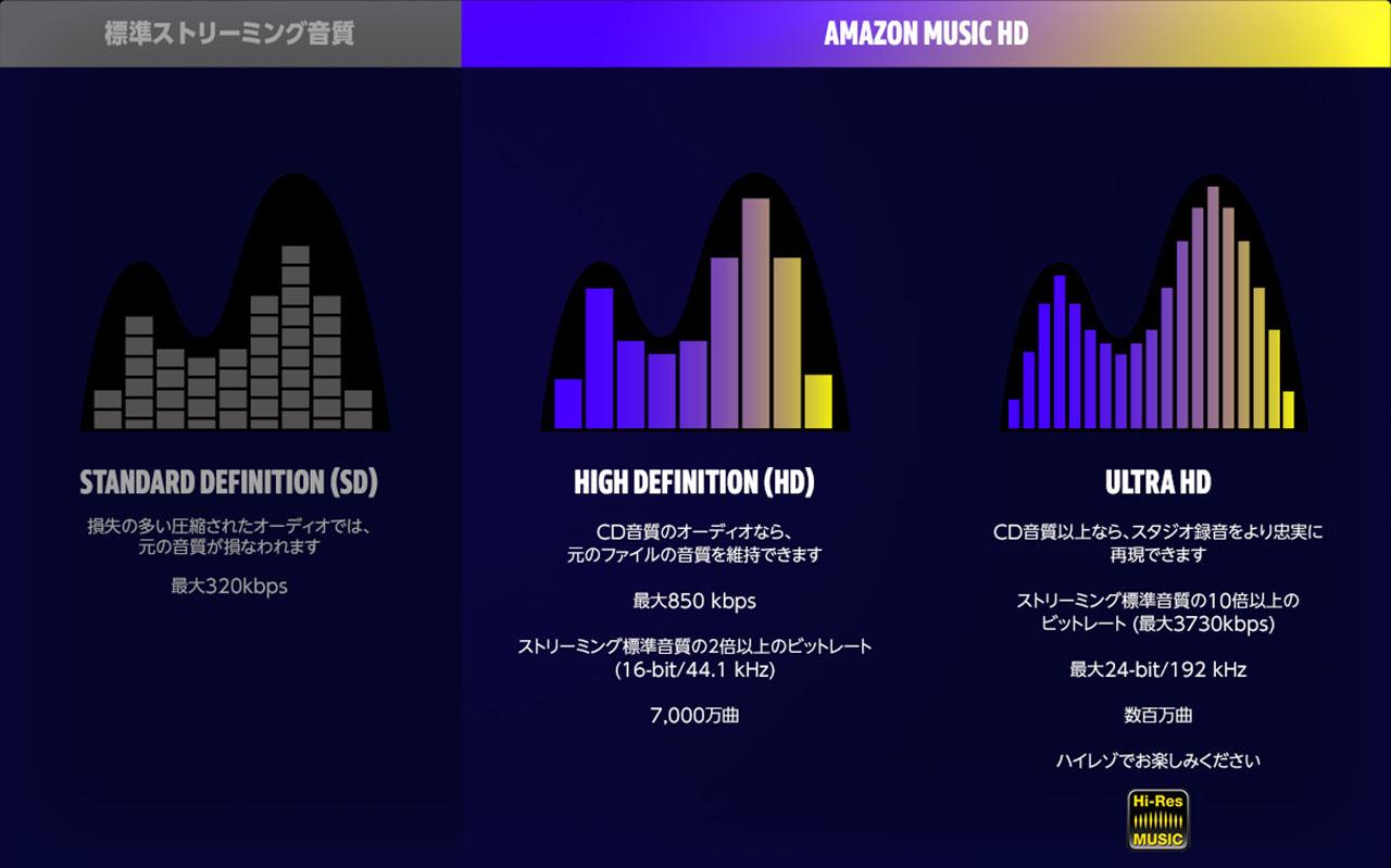 Amazon Music HD 音質比較