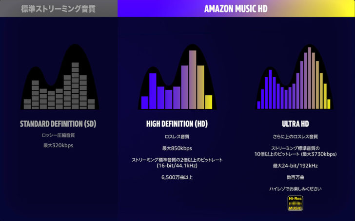 Amazon Music HD 音質比較